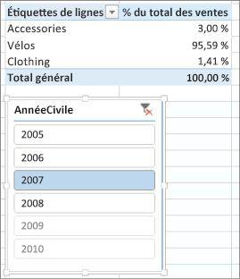 Résultat correct de la somme des pourcentages des ventes dans le tableau croisé dynamique
