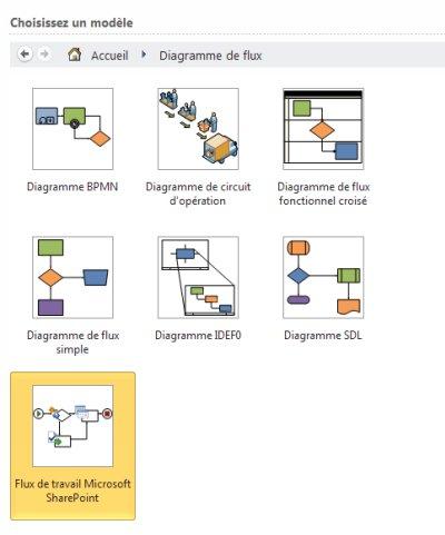 Sélectionner le modèle du flux de travail SharePoint