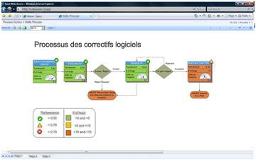 Les services Visio vous permettent d'afficher des diagrammes interactifs dans SharePoint