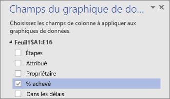 Volet Champs du graphique de données, case Pourcentage d'achèvement cochée et sélectionnée