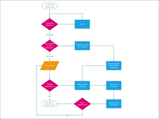 Diagramme de flux montrant le processus d'achat de billets pour les clients de théâtre.