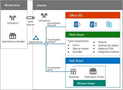 Télécharger l'affiche des solutions cloud hybrides pour découvrir une présentation des options Office365 hybrides qui s'offrent à vous