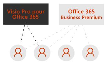 Une zone pour Visio Pro et une autre pour Office365 Business Premium. Des lignes en pointillé relient quatre icônes d'utilisateur sous les zones.
