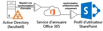 Diagramme montrant comment un Active Directory local utilise DirSync pour transmettre les informations de profil dans le service d'annuaire Office365, qui à son tour les transmet au profil SharePoint Online