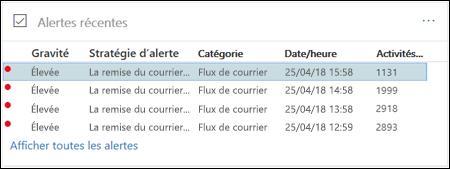 Dans la zone alertes récentes du tableau de bord de flux de messagerie dans le centre de conformité Office 365 sécurité, sélectionnez une alerte de file d'attente
