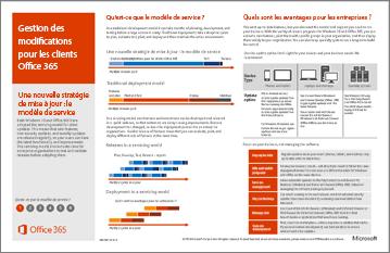 Poster de modèle: gestion des changements pour les clients Office 365.