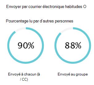 Messagerie habitudes affiche une estimation de combien de temps vous envoi et la lecture des messages électroniques