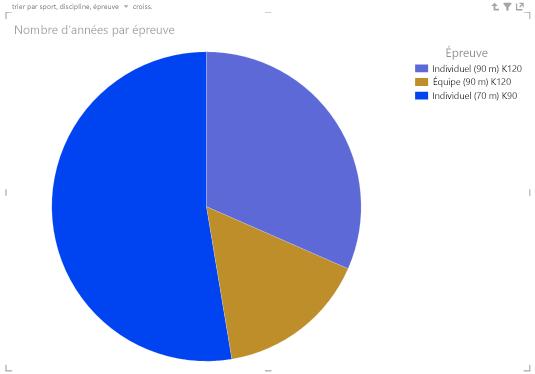 Double-cliquer sur les graphiques en secteurs Power View pour explorer les données de la hiérarchie