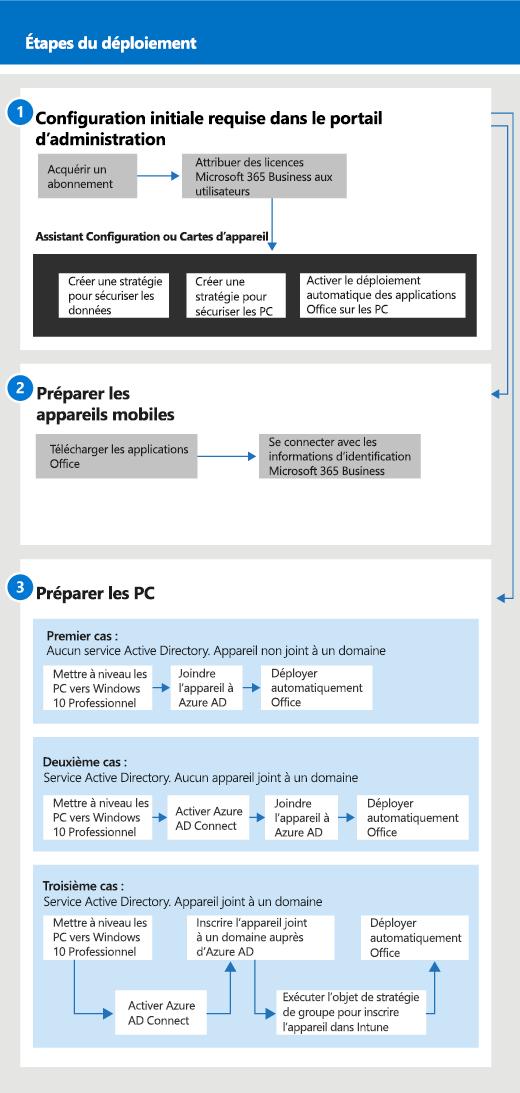 Diagramme illustrant le flux de configuration et de gestion pour les administrateurs, ainsi que pour un utilisateur