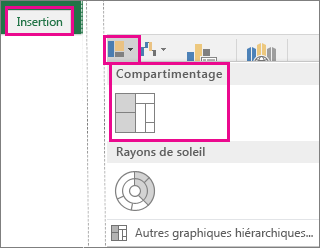 Graphique de type compartimentage option sous l'onglet Insertion dans Office 2016 pour Windows