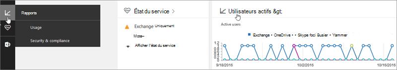 Consulter les nouveaux rapports d'activité Office365
