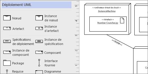 Gabarit UML-déploiement, formes d'exemple dans la page