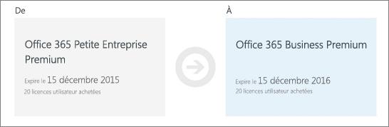 Renouveler un abonnement office 365 petite entreprise - Cle activation office 365 famille premium ...
