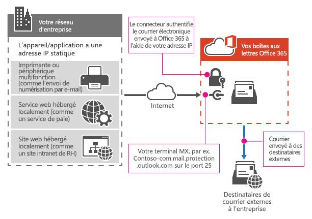 Montre comment une imprimante multifonction se connecte à Office365 en utilisant un relais SMTP.