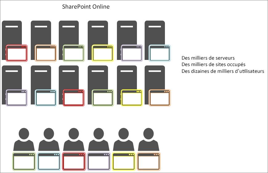 Affiche les résultats de la mise en cache d'objets dans SharePoint Online