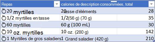 Capture d'écran d'une table avec les types de données Nourriture convertis.
