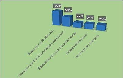 Graphique %achevé mis en forme dans le rapport Vue d'ensemble du projet