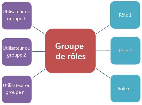 Diagramme montrant la relation des groupes de rôles avec les rôles et les membres