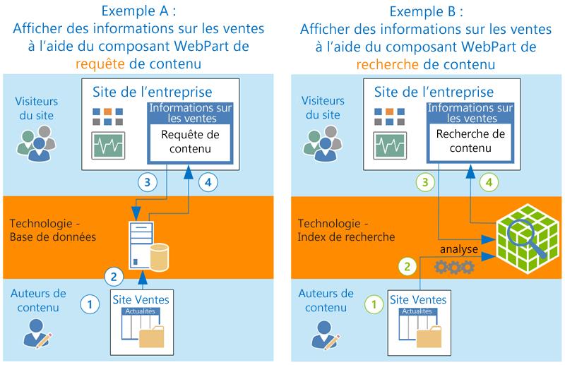 Affichage du contenu dans chacun des composants WebPart Requête de contenu et Recherche de contenu