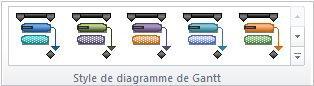 Graphique du groupe des styles du Diagramme de Gantt