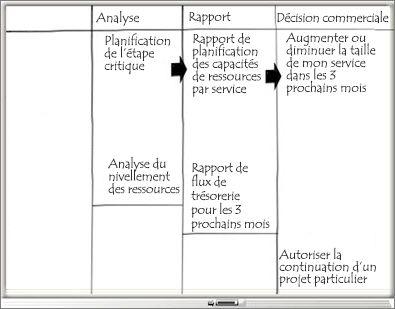 Tableau blanc avec les colonnes Analyse, Rapport et Décision commerciale