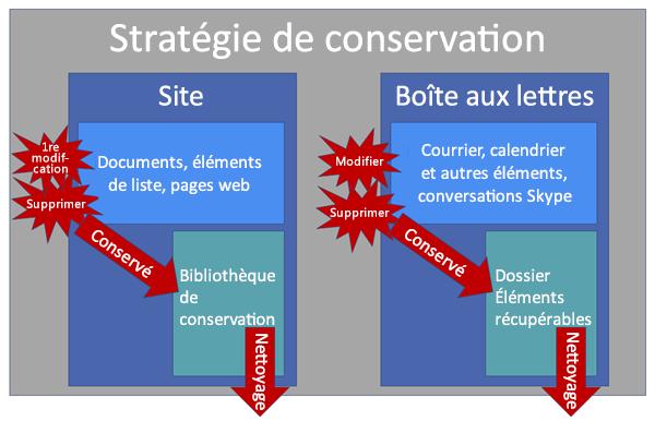 Diagramme illustrant le fonctionnement des stratégies de conservation