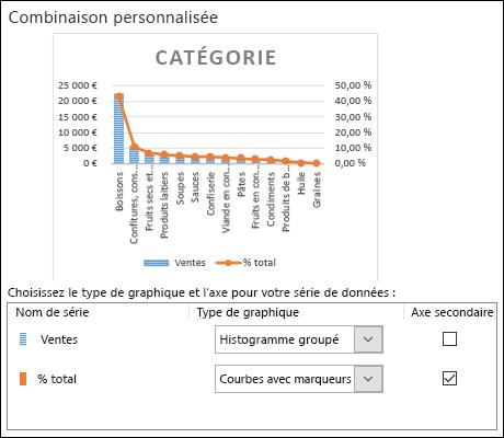 Boîte de dialogue seelction de graphique pour un graphique combiné avec un histogramme groupé et un graphique en courbes