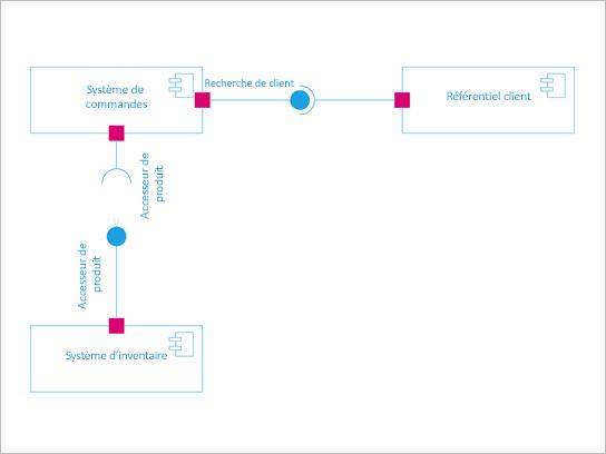 Diagramme de composant UML.