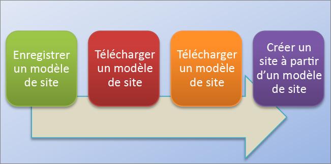 Cet organigramme illustre le processus de création et d'utilisation de modèles de site dans SharePoint Online.