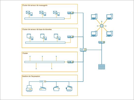 Un diagramme de réseau détaillé est mieux utilisé pour afficher un réseau d'entreprise pour une entreprise de taille moyenne.