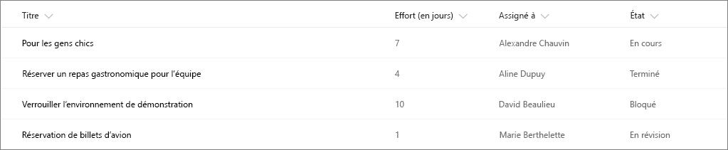 Exemple de liste SharePoint sans mise en forme de la colonne