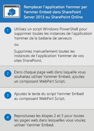 Processus de remplacement de l'application Yammer pour SharePoint Server2013 et SharePointOnline