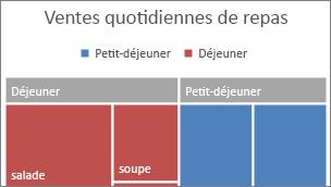 Image de la catégorie de niveau supérieur du graphique de compartimentage affichée dans une bannière