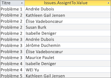 Résultats pour un champ à plusieurs valeurs à l'aide de <Fieldname>. Ajoutée