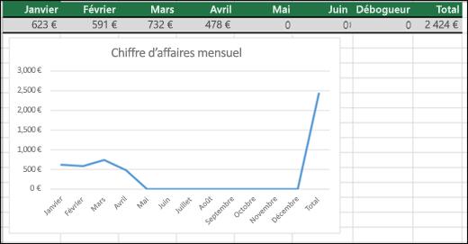 Exemple de graphique en courbes traçant des valeurs nulles
