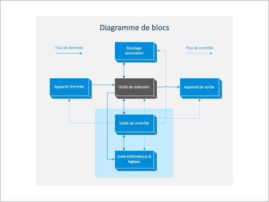 Diagramme de blocs.