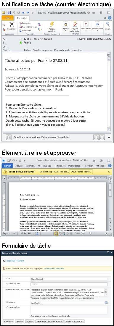 Message de notification de tâche, élément pour révision et formulaire de tâche