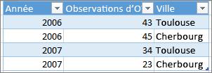 Exemple de format de tableau correct