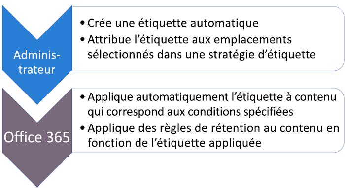 Diagramme des rôles et des tâches pour les étiquettes d'application automatique