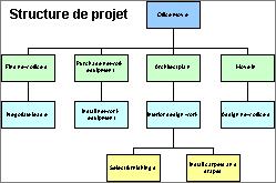 Récapitulation hiérarchique des tâches de projet