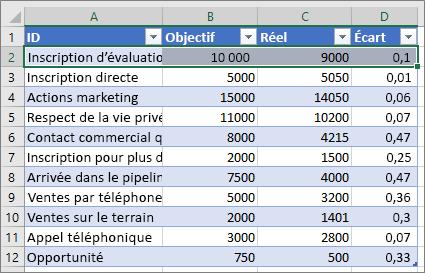 Exemple de données Excel