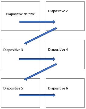 Disposition de diapositive à plusieurs sur une page imprimée