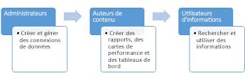 Les administrateurs, les auteurs de contenu et les utilisateurs d'informations peuvent utiliser un site Centre d'aide à la décision