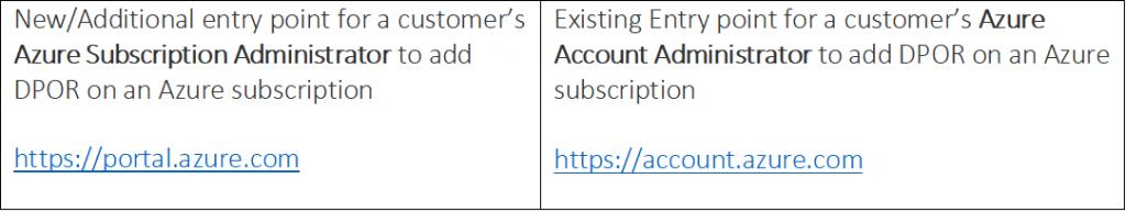 ajouter un partenaire via la page Administrateur d'abonnement Azure
