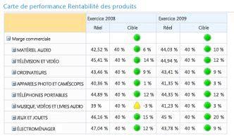 Fonctionnalites De Tableau De Bord De Performancepoint Services Support Office