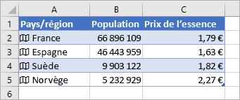 La colonne A contient des icônes et des noms de pays, la colonne B des valeurs de population et la colonne C les prix de l'essence