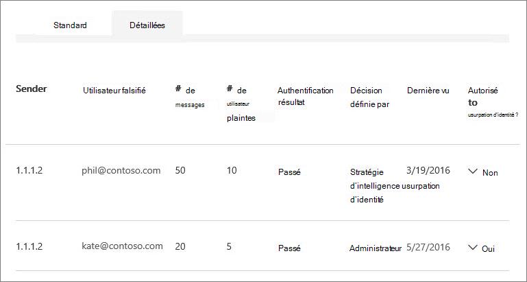 Capture d'écran montrant plusieurs utilisateurs falsifiés par un expéditeur