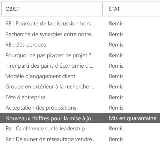 Capture d'écran montrant un exemple de résultats du suivi des messages