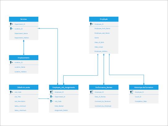 Diagramme en pied de page d'un système de gestion des ressources humaines.