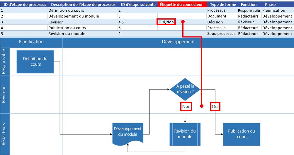 Interaction du diagramme de processus Excel avec le diagramme de flux Visio: Étiquette du connecteur